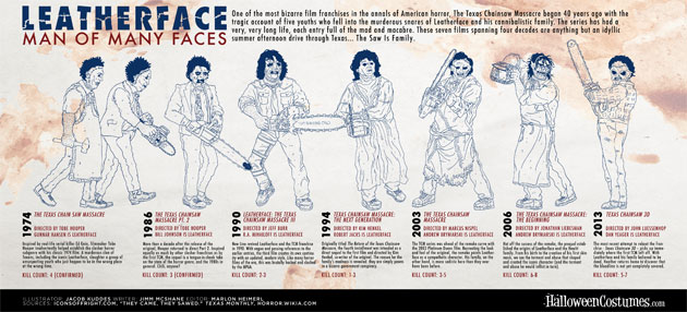 LEATHERFACE: MAN OF MANY FACES [INFOGRAPHIC]