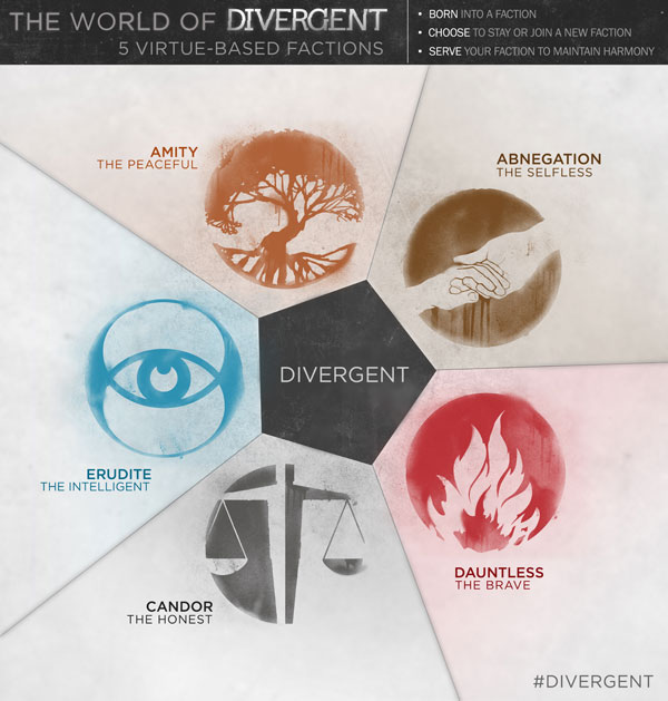 Divergent Factions Infographic