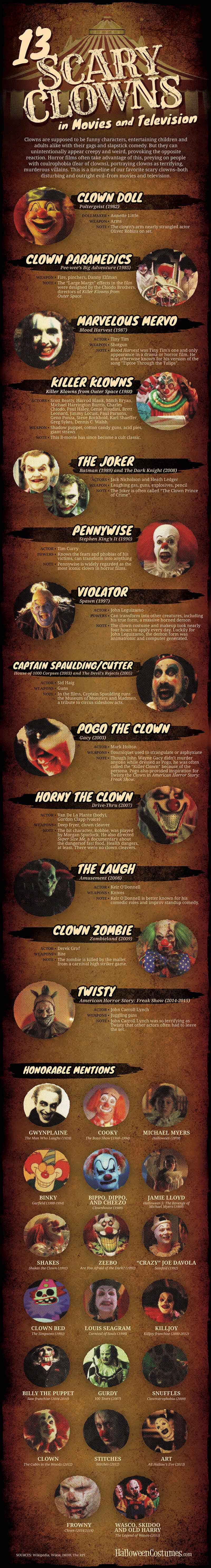 13 Scary Clowns in Movies and TV Infographic