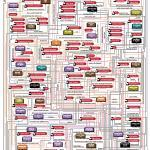 Stephen King Universe Flowchart FINAL 1