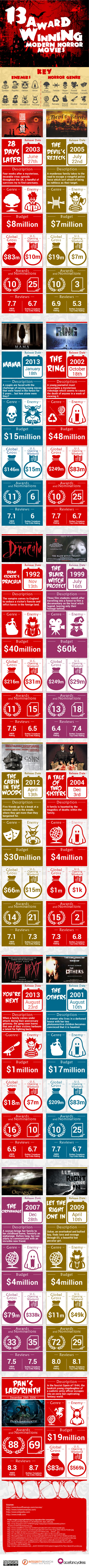 Thirteen Award Winning Modern Horror Movies Infographic