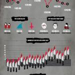 Quick Horror Movie Facts Infographic