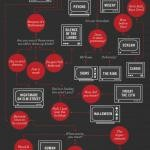 Need Help Picking A Horror Movie Infographic