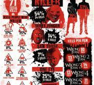 FOX Celebrates with Wrong Turn Infographic